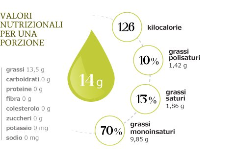 valori nutrizionali dell'olio di oliva